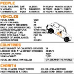 Some 'official' statistics of the rally