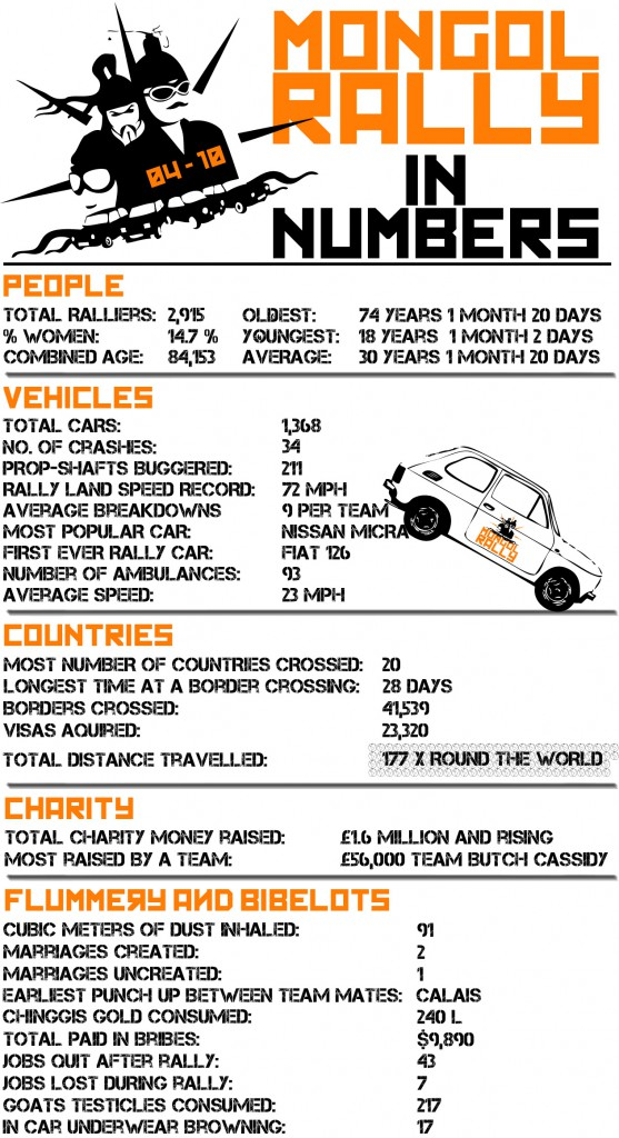 Some official statistics of the Mongol Rally